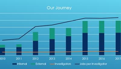 Increasing Investigator Throughput – Polonious World 2017